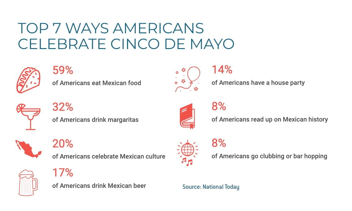 Chart shows top 7 ways Americans celebrate Cinco de Mayo.